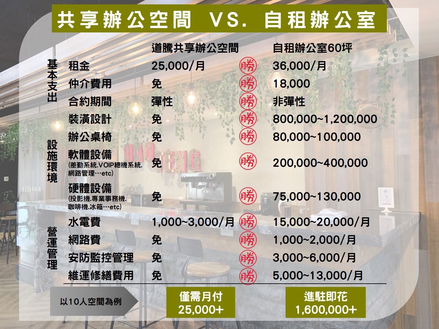 共享辦公室VS.自租辦公室 成本費用一欄表,選擇共享辦公空間對於成本上優於選擇一般傳統辦公室