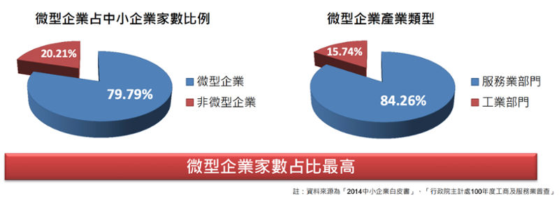台灣微型企業比例-1