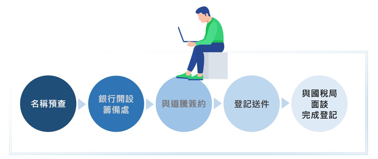 工商登記流程圖