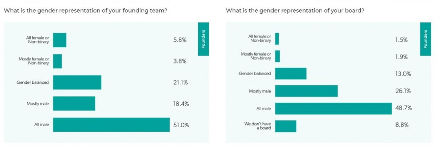 美國創新創界男女創業團隊比例