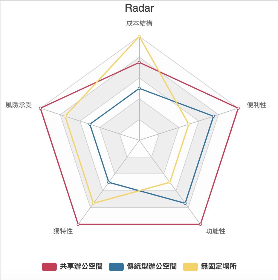 共享辦公 VS. 傳統辦公模式 雷達分析圖