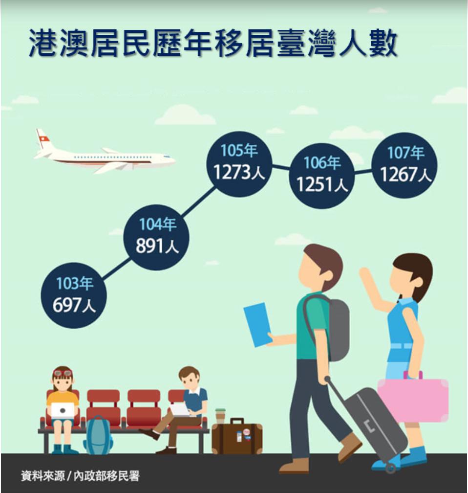 內政部移民署提供港澳人士移民或創業移民台灣人數,資料從2014-2018呈現逐年增長