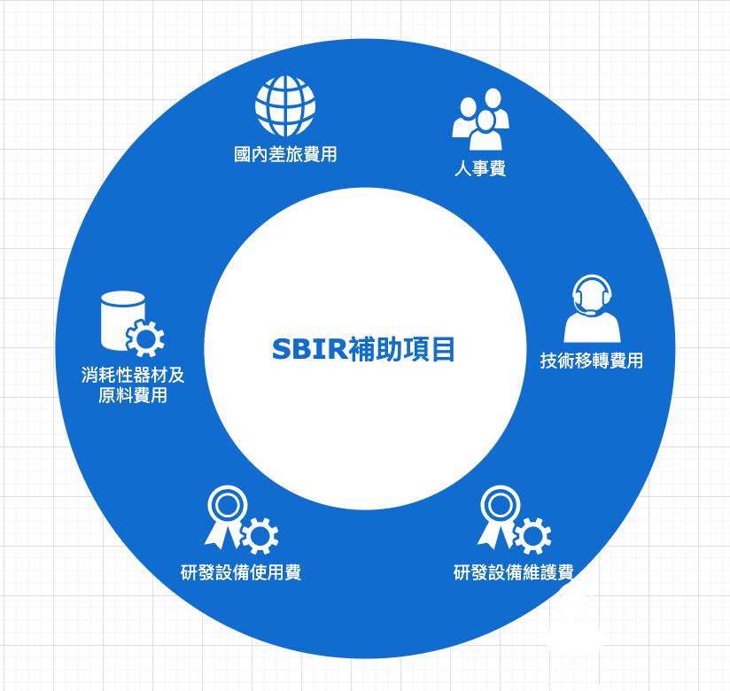 SBIR補助經費項目有人事費用、技術移轉費用、研發設備維護費用、研發設備使用費用、消耗性器材費用及國內差旅費費用。