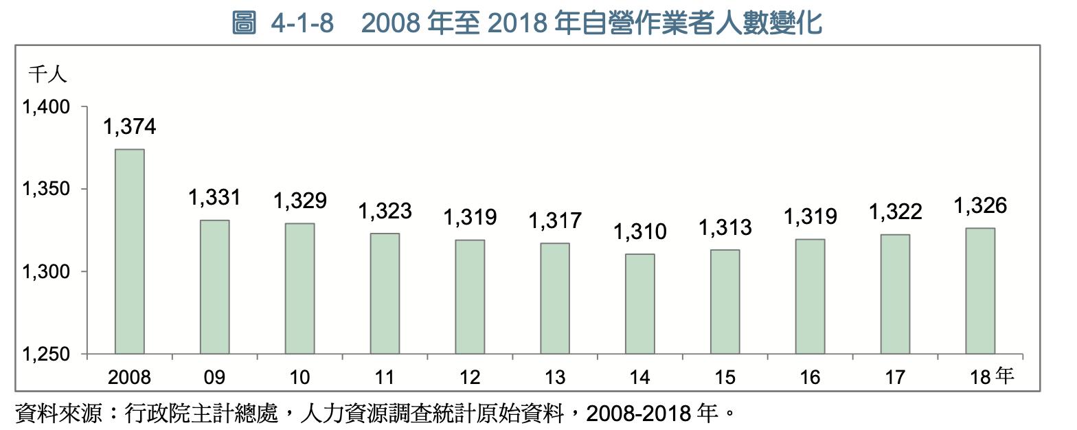 08-18年自營作業者人數變化
