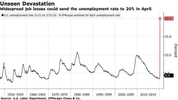 美國失業率數據COVID-19造成20%失業率