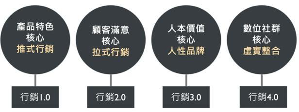 行銷4.0架構圖