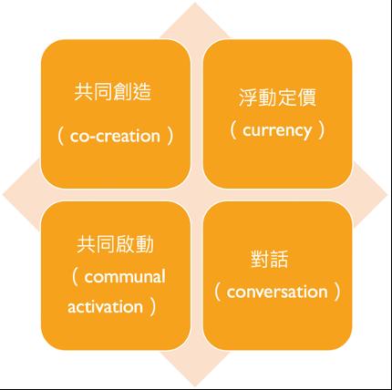 行銷4C圖示
