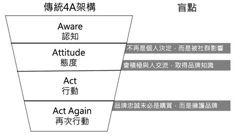 傳統4A模型與其盲點