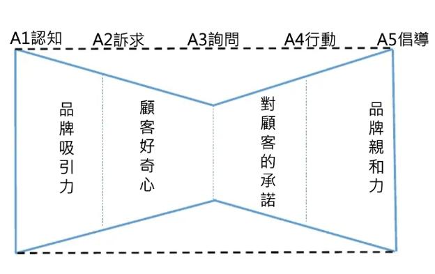 顧客體驗路徑-蝴蝶結型