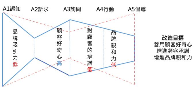 顧客體驗路徑-金魚型2