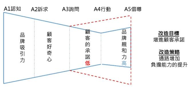 顧客體驗路徑 - 喇叭型2