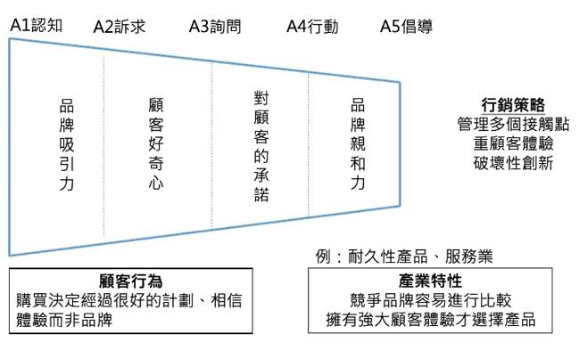 顧客體驗路徑-漏斗型