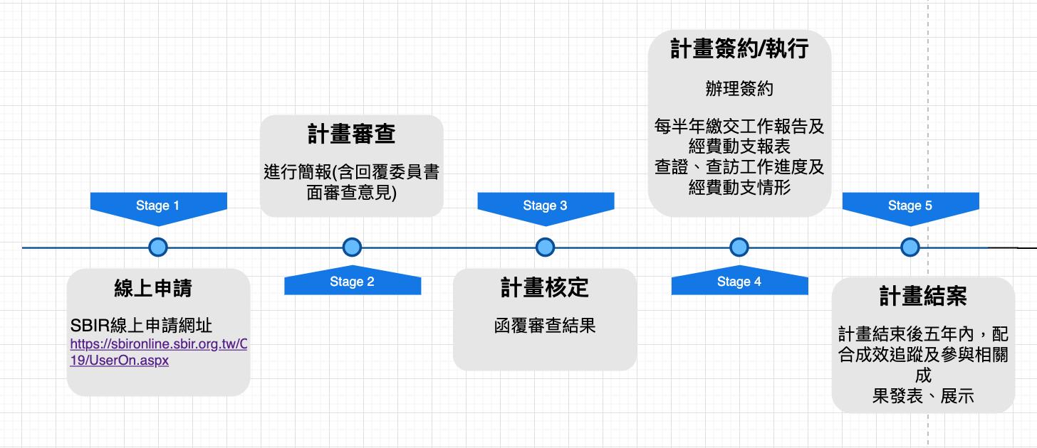 SBIR流程一次搞清楚,一站式了解SBIR架構、SBIR申請要點及如何申請SBIR