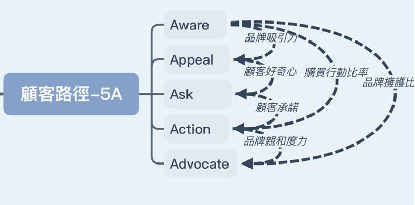 數位行銷理論-行銷4.0理論及應用