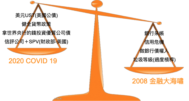 2008金融大海嘯投資項目vs. 2020 COVID-19 美國政府財政政策